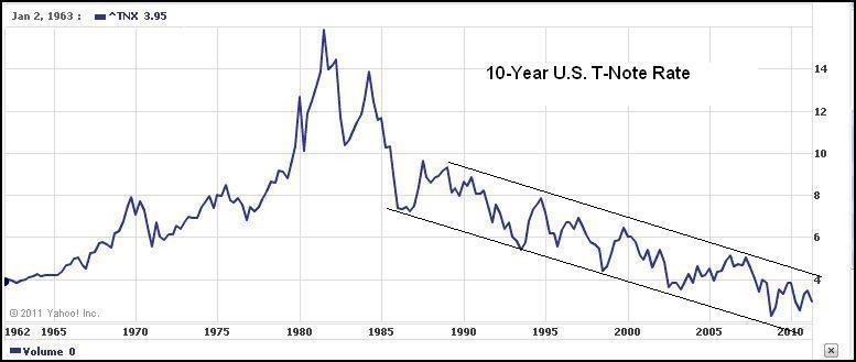 Bond rates chart timiz conceptzmusic co