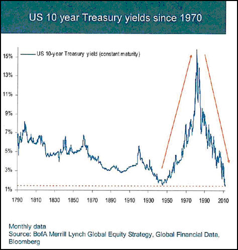 Treasury bonds in final blow off stage of 30 year bull market