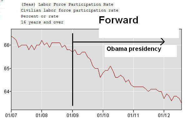 Charts Of The Day: Labor Participation Rate Among Men Reaches All