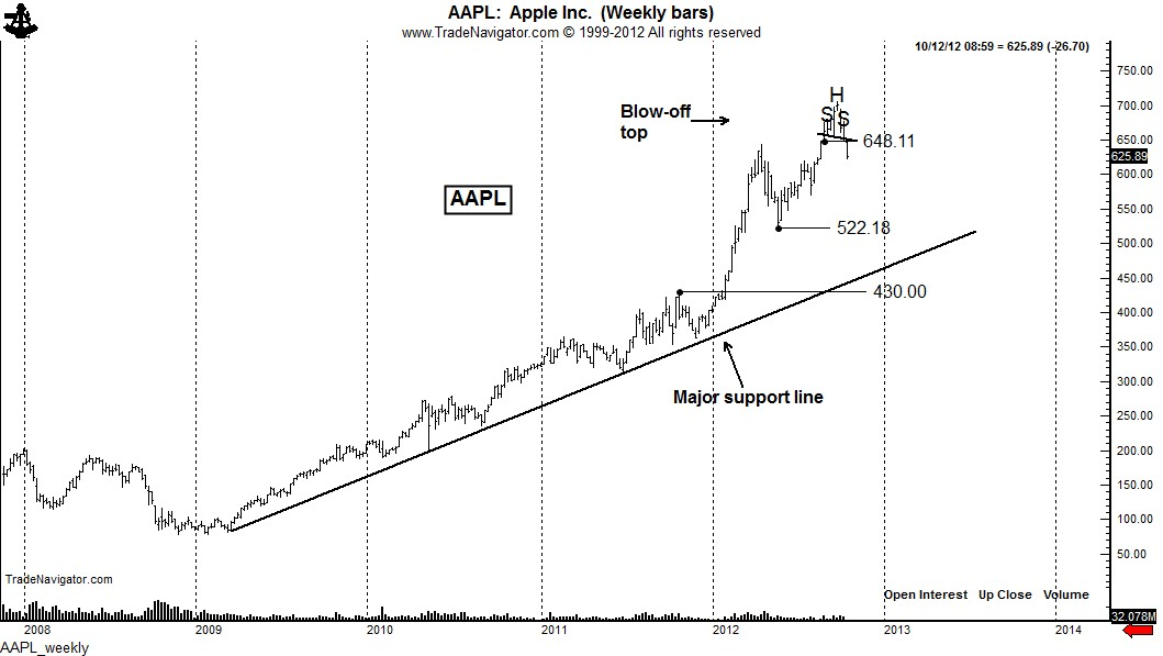 Trading aapl weekly options