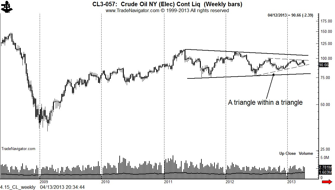 4.15_CL_weekly