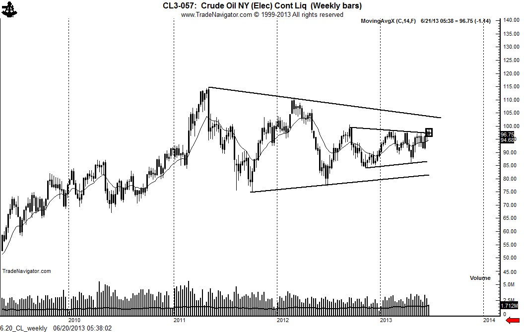 6.20_CL_weekly