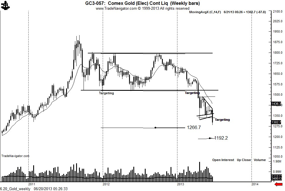 6.20_Gold_weekly