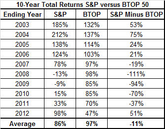 10 Yr total returns S&Ps vs BTOP 50