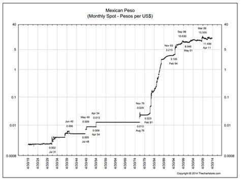 Peso To Us Dollar Chart Keninamas