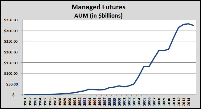 5.16_Managed Futures AUM