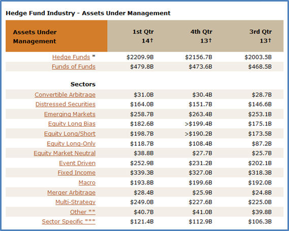 5.16_hedge fund AUM by type