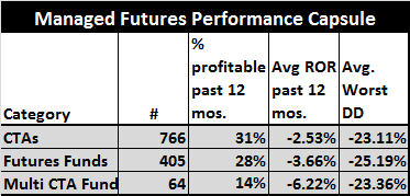 5.20_Managed futures performance