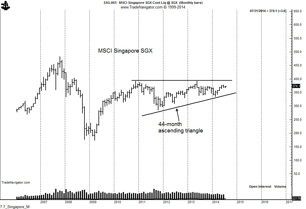 7.7_Singapore_M