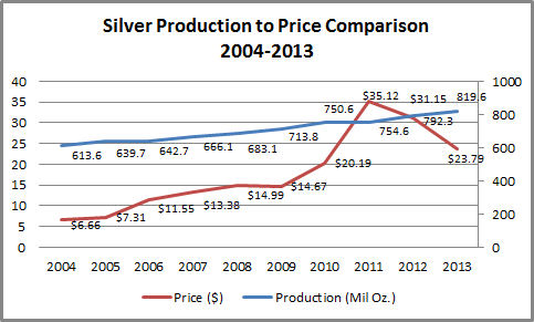 Silver Production vs. Price