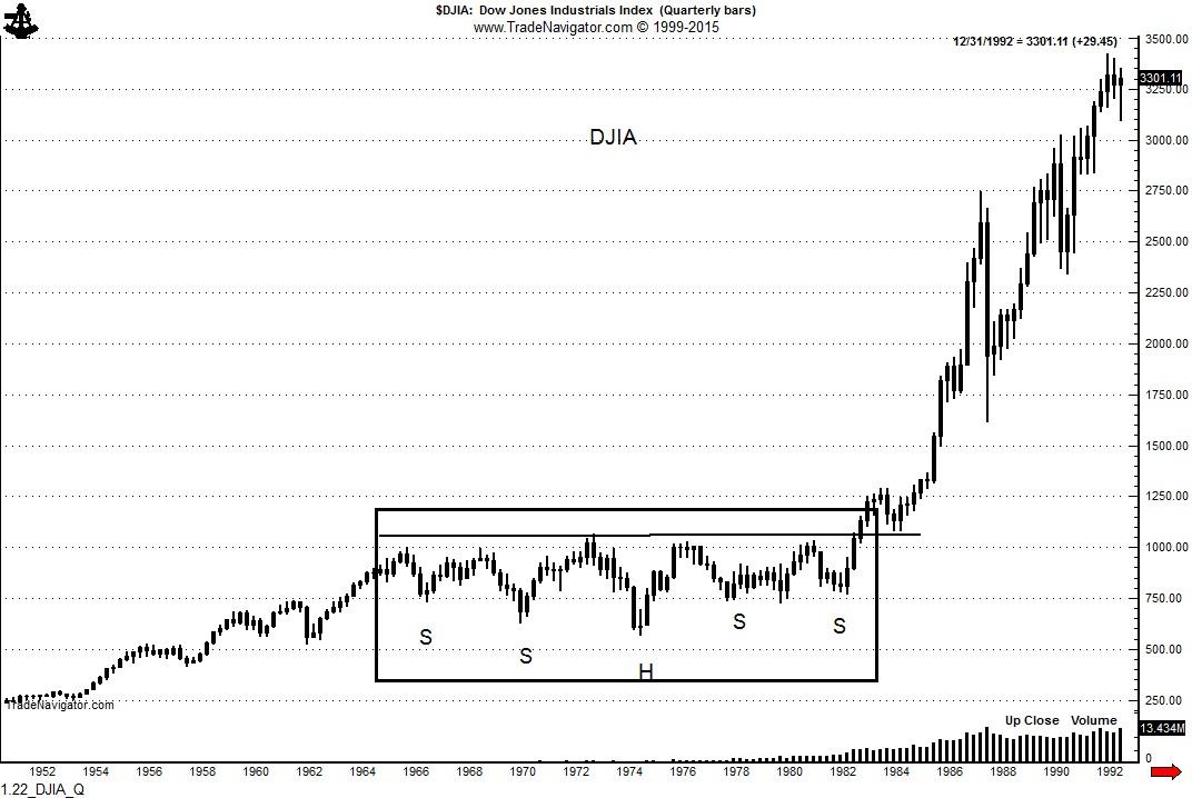 1.22_DJIA_Q