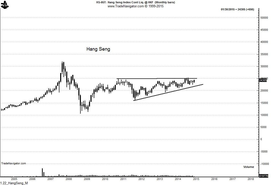 1.22_HangSeng_M