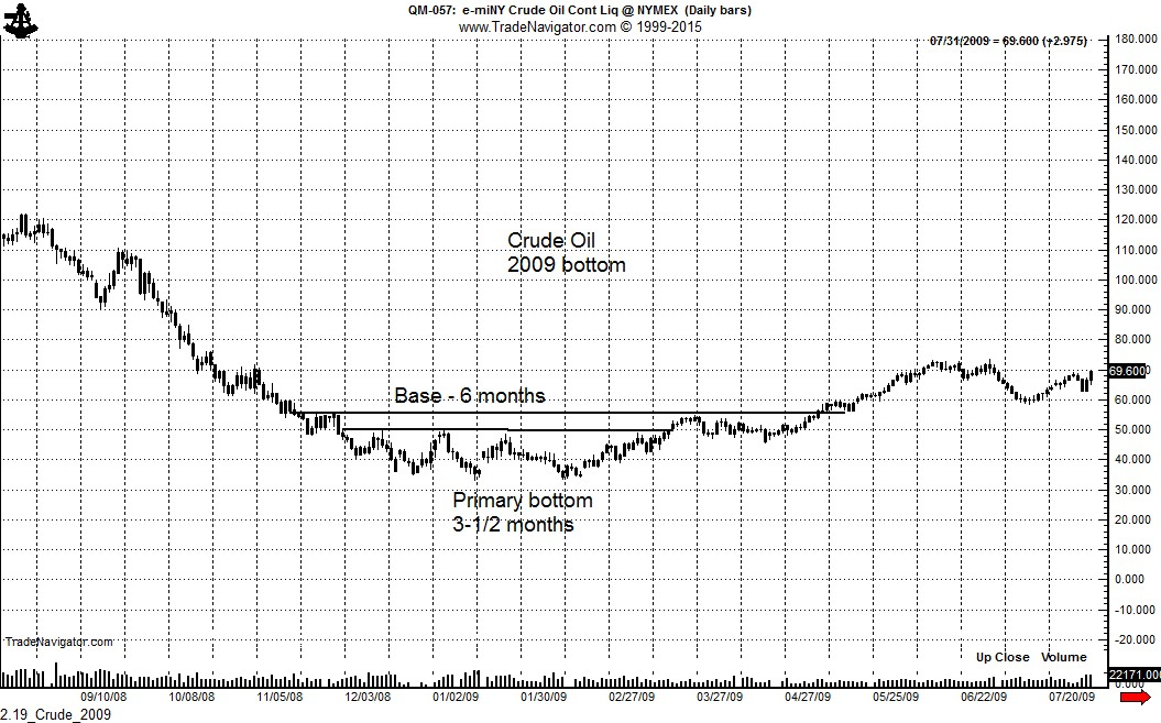 Forexpros crude oil charts