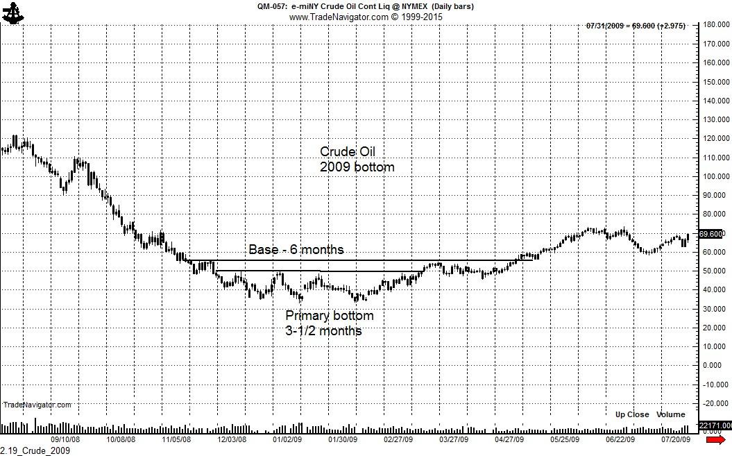 2.19_Crude_2009