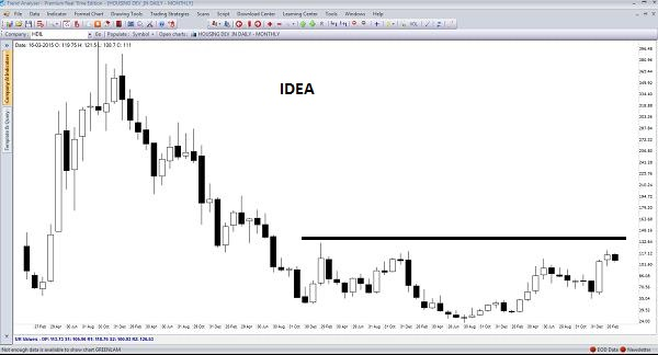 3.19_IDEA