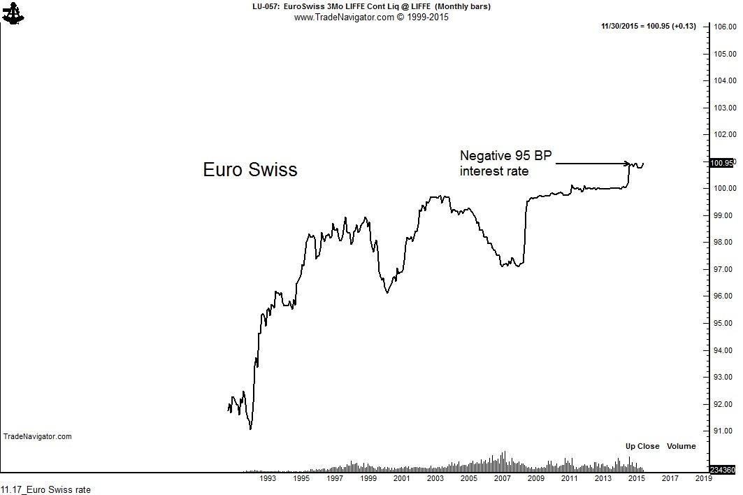 11.17_Euro Swiss rate