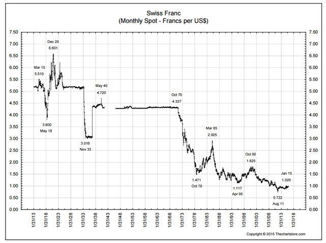 USD.CHF 100 years