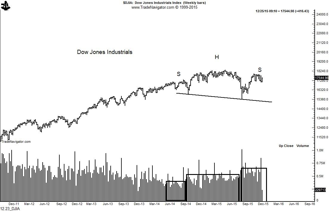 12.23_DJIA