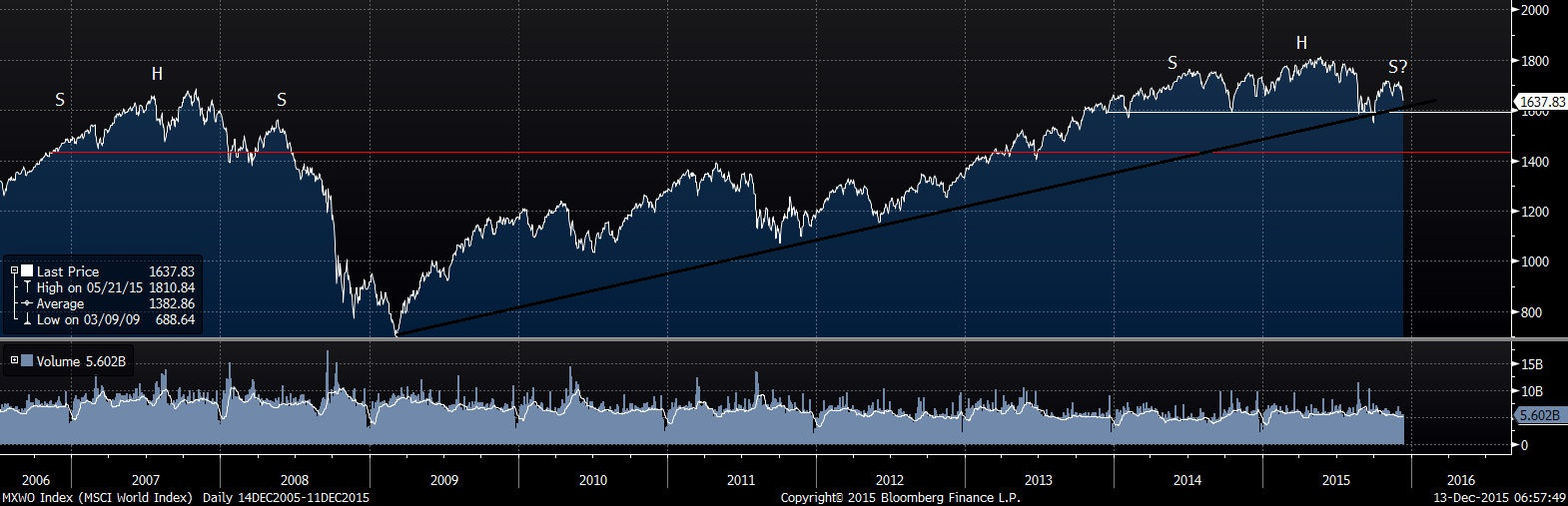 The Chart of the Month -- MSCI World Index building a top?? | Peter ...